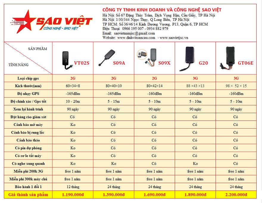 So sánh thiết bị định vị xe máy Sao Việt